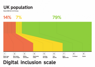 UK Digital Inclusion Graph